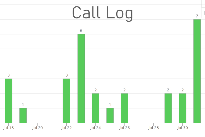 Call Log Results